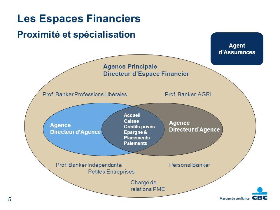 6 Vous nous reconnaissez comme Banquier Partenaire de Référence dans le business : des Agriculteurs ; des Professions Libérales ; des PME familiales.