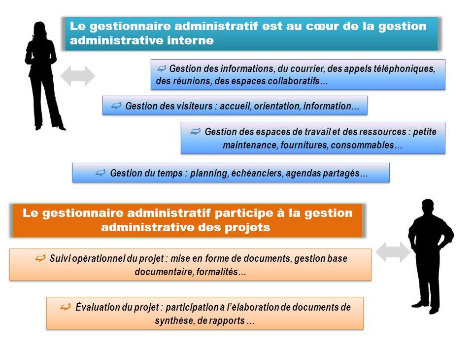 Le gestionnaire administratif est au cœur de la gestion administrative interne Gestion des informations, du courrier, des appels téléphoniques, des ré
