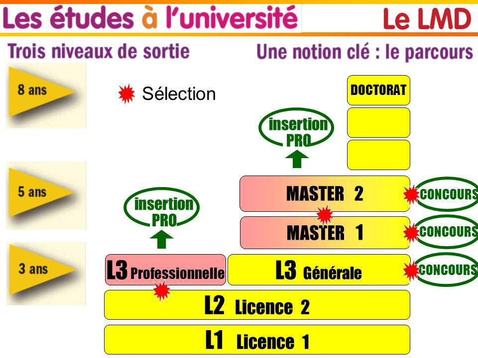 L1 Licence 1 L2 Licence 2 L3 Professionnelle L3 Générale MASTER 1 DOCTORAT insertion PRO insertion PRO MASTER 2 CONCOURS Sélection