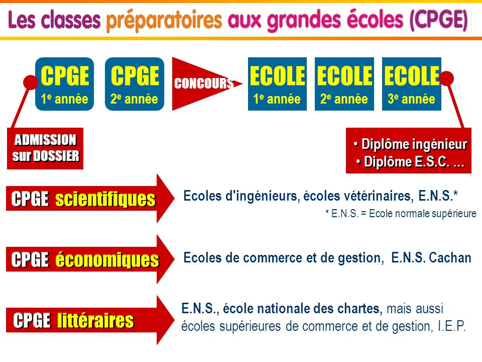 CPGE 1 e année ECOLE 1 e année CONCOURS ECOLE 2 e année ECOLE 3 e année ADMISSION sur DOSSIER ADMISSION sur DOSSIER Diplôme ingénieur Diplôme E.S.C. …