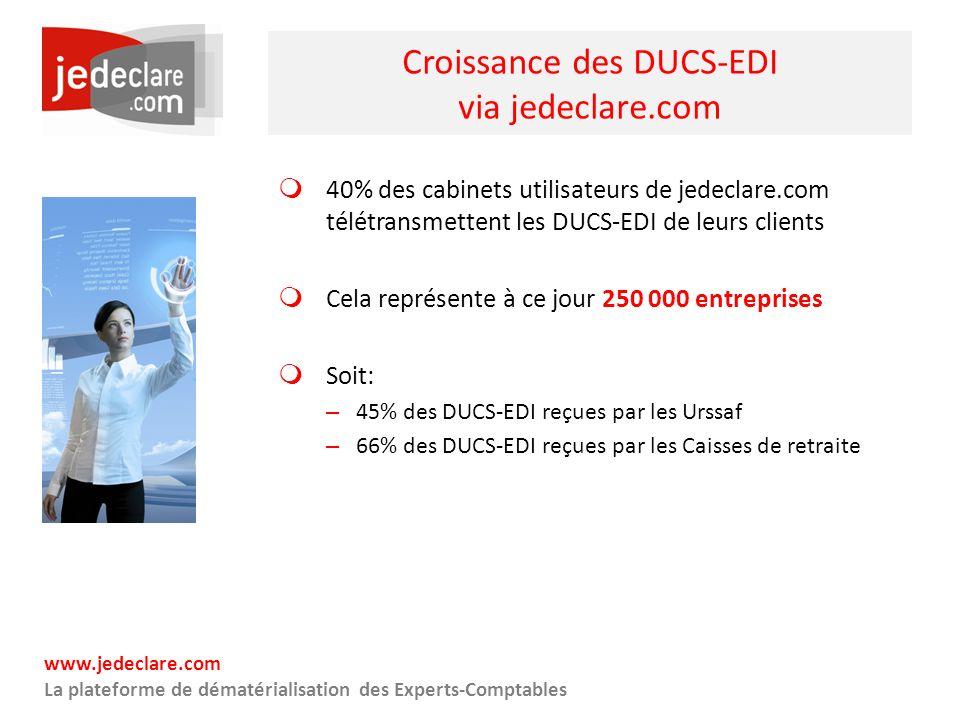 www.jedeclare.com La plateforme de dématérialisation des Experts-Comptables Croissance des DUCS-EDI via jedeclare.com 40% des cabinets utilisateurs de