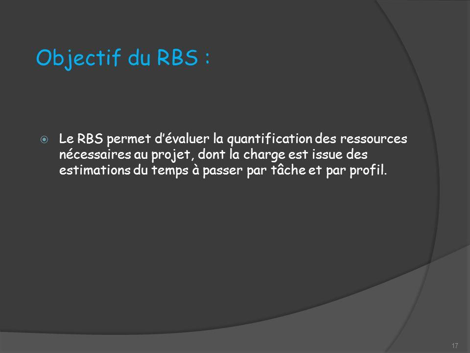 Objectif du RBS : Le RBS permet dévaluer la quantification des ressources nécessaires au projet, dont la charge est issue des estimations du temps à passer par tâche et par profil.