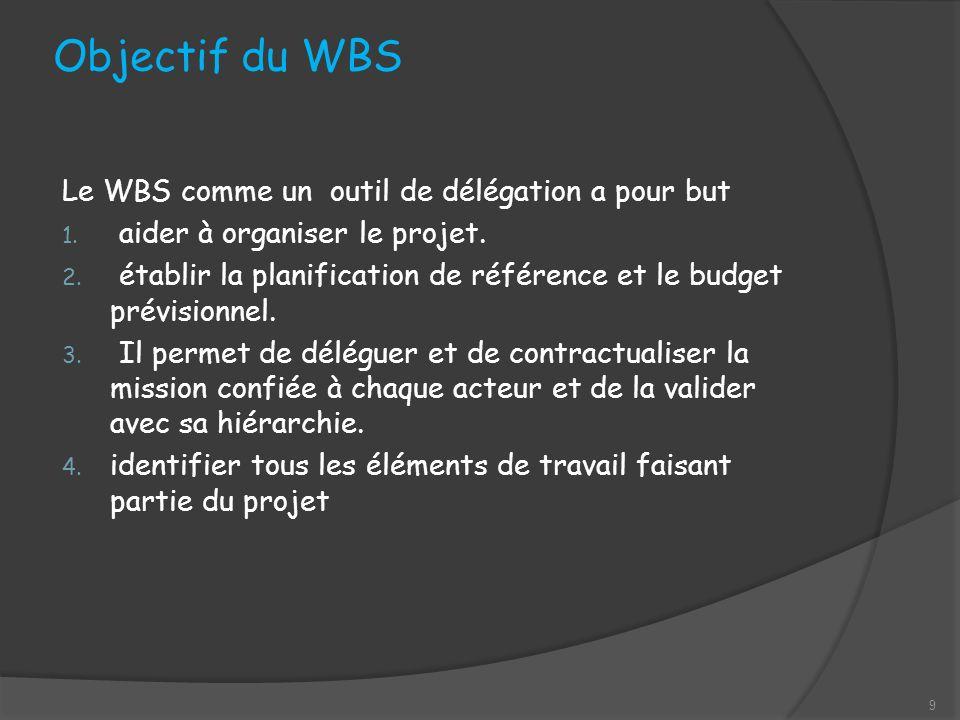 Objectif du WBS Le WBS comme un outil de délégation a pour but 1.