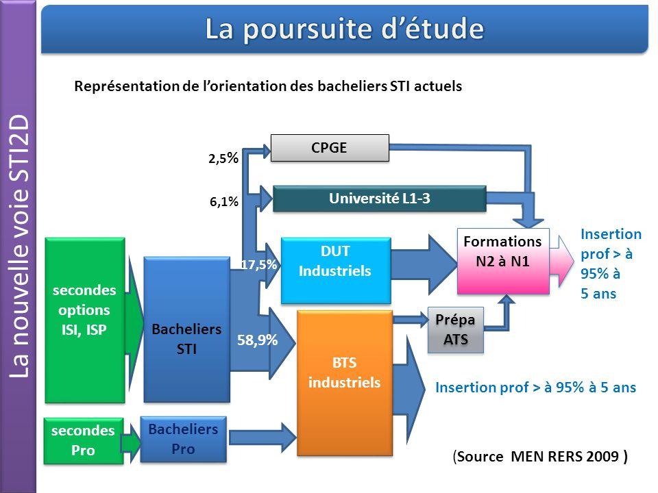 Représentation de lorientation des bacheliers STI actuels BTS industriels Bacheliers STI Prépa ATS Insertion prof > à 95% à 5 ans CPGE Université L1-3 DUT Industriels DUT Industriels Bacheliers Pro secondes options ISI, ISP secondes options ISI, ISP secondes Pro Insertion prof > à 95% à 5 ans Formations N2 à N1 58,9% 17,5% 6,1% 2,5 % (Source MEN RERS 2009 )