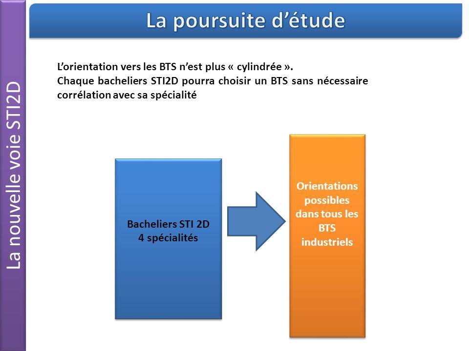 La nouvelle voie STI2D Orientations possibles dans tous les BTS industriels Orientations possibles dans tous les BTS industriels Bacheliers STI 2D 4 spécialités Bacheliers STI 2D 4 spécialités Lorientation vers les BTS nest plus « cylindrée ».