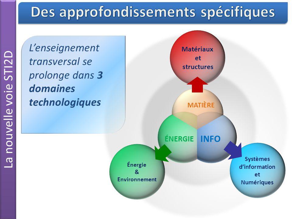 La nouvelle voie STI2D Matériaux et structures Systèmes dinformation et Numériques Énergie & Environnement Lenseignement transversal se prolonge dans 3 domaines technologiques