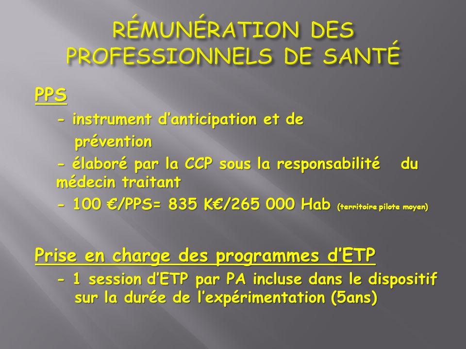PPS - instrument danticipation et de prévention - élaboré par la CCP sous la responsabilité du médecin traitant - 100 /PPS= 835 K/265 000 Hab (territo