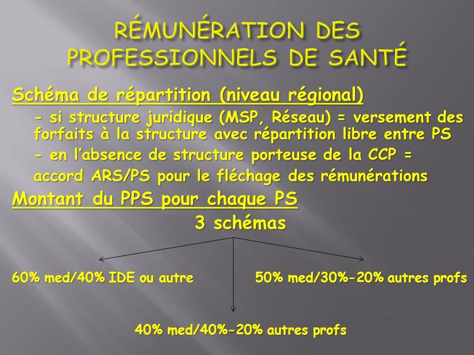 Schéma de répartition (niveau régional) - si structure juridique (MSP, Réseau) = versement des forfaits à la structure avec répartition libre entre PS