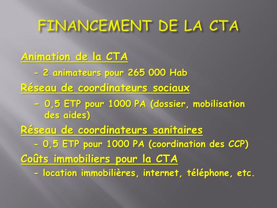 Animation de la CTA - 2 animateurs pour 265 000 Hab Réseau de coordinateurs sociaux - 0,5 ETP pour 1000 PA (dossier, mobilisation des aides) Réseau de
