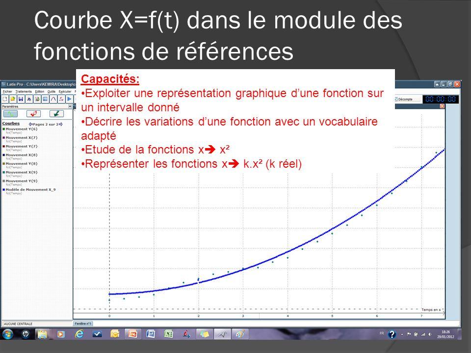 Courbe X=f(t) dans le module des fonctions de références Capacités: Exploiter une représentation graphique dune fonction sur un intervalle donné Décri