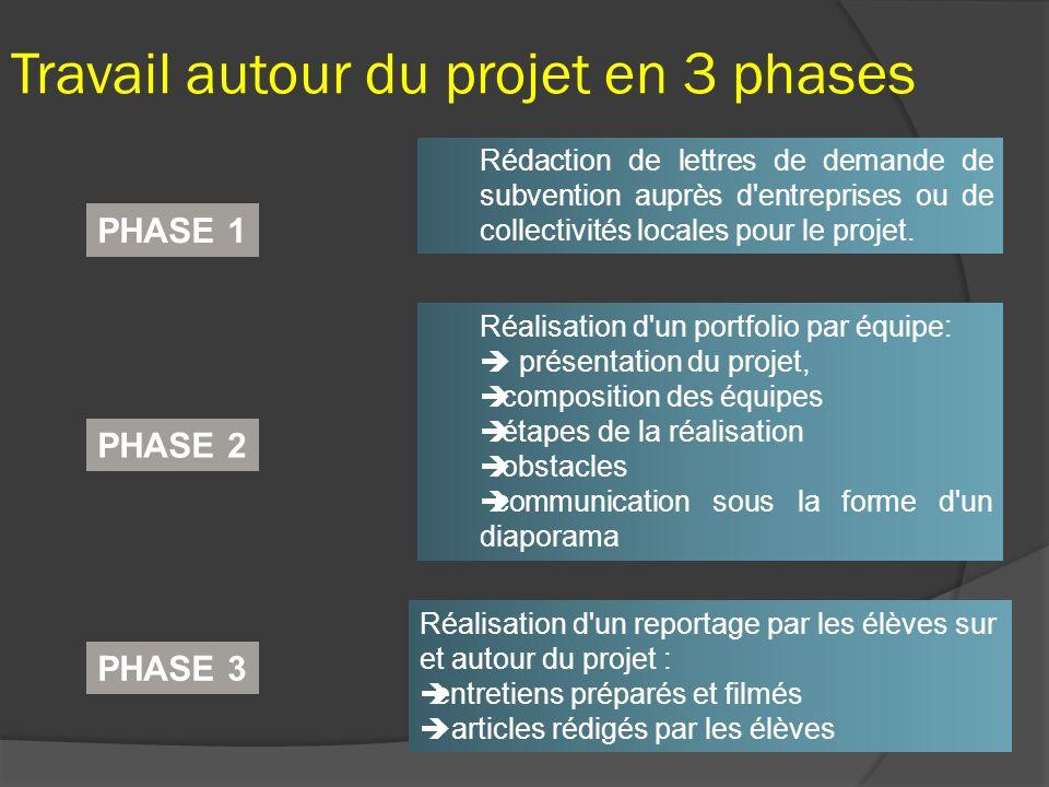 Rédaction de lettres de demande de subvention auprès d'entreprises ou de collectivités locales pour le projet. Réalisation d'un portfolio par équipe: