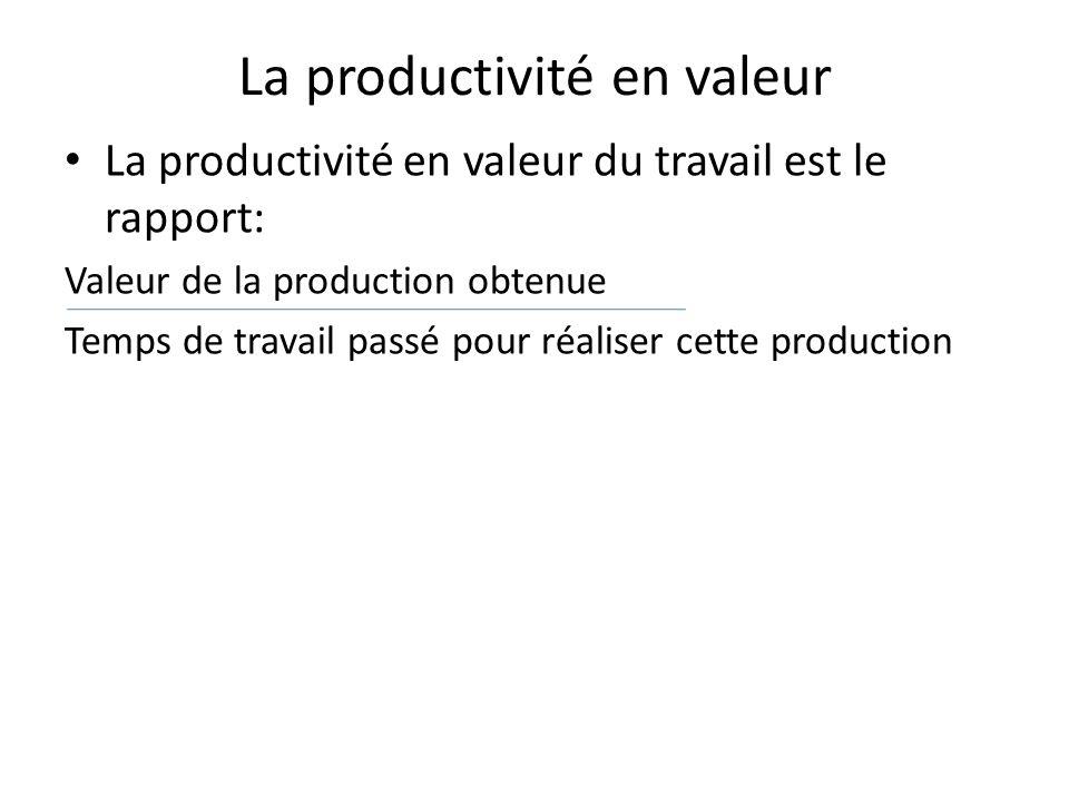 La productivité en valeur La productivité en valeur du travail est le rapport: Valeur de la production obtenue Temps de travail passé pour réaliser cette production