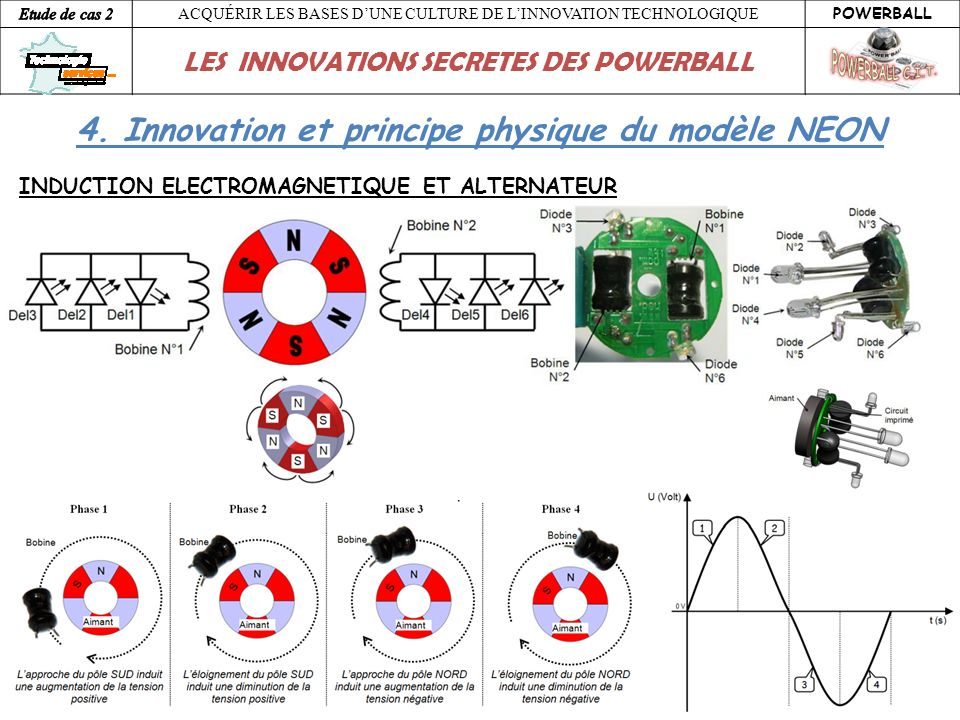 ACQUÉRIR LES BASES DUNE CULTURE DE LINNOVATION TECHNOLOGIQUE POWERBALL LES INNOVATIONS SECRETES DES POWERBALL 4. Innovation et principe physique du mo