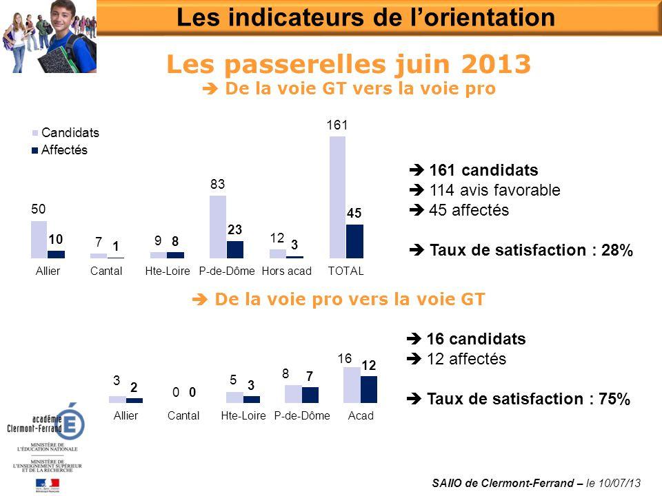 Les passerelles juin 2013 De la voie GT vers la voie pro Les indicateurs de lorientation SAIIO de Clermont-Ferrand – le 10/07/13 De la voie pro vers l