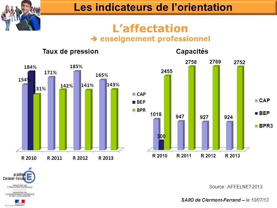 Laffectation enseignement professionnel Source : AFFELNET 2013 Les indicateurs de lorientation SAIIO de Clermont-Ferrand – le 10/07/13 Taux de pressionCapacités