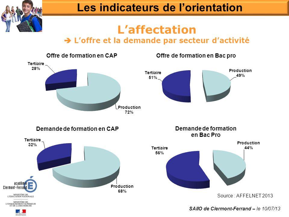 Laffectation Loffre et la demande par secteur dactivité Source : AFFELNET 2013 Les indicateurs de lorientation SAIIO de Clermont-Ferrand – le 10/07/13