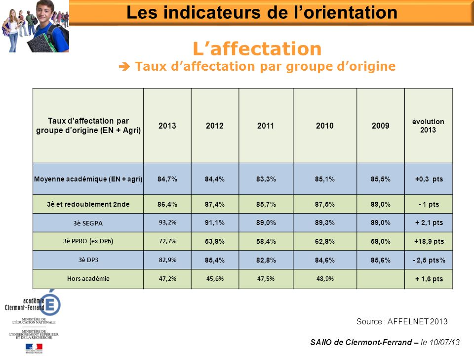 Laffectation Taux daffectation par groupe dorigine Source : AFFELNET 2013 Les indicateurs de lorientation SAIIO de Clermont-Ferrand – le 10/07/13 Taux
