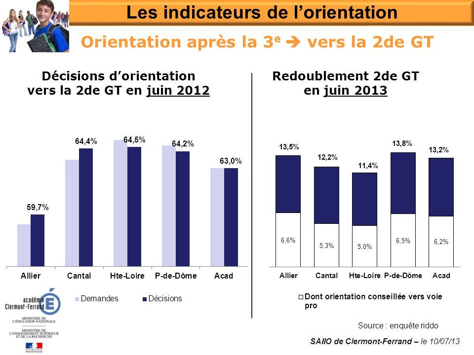 Source : enquête riddo Les indicateurs de lorientation SAIIO de Clermont-Ferrand – le 10/07/13 Décisions dorientation vers la 2de GT en juin 2012 Redoublement 2de GT en juin 2013 Orientation après la 3 e vers la 2de GT