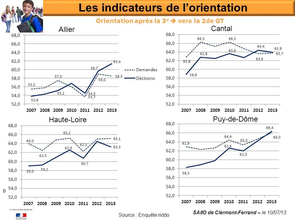 Les indicateurs de lorientation SAIIO de Clermont-Ferrand – le 10/07/13 Source : Enquête riddo Allier Cantal Haute-Loire Puy-de-Dôme