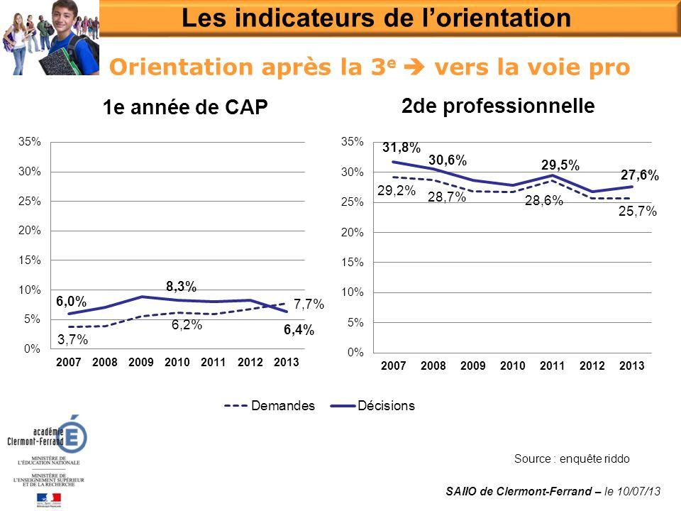 Orientation après la 3 e vers la voie pro Source : enquête riddo Les indicateurs de lorientation SAIIO de Clermont-Ferrand – le 10/07/13