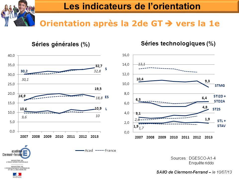 Orientation après la 2de GT vers la 1e Les indicateurs de lorientation SAIIO de Clermont-Ferrand – le 10/07/13 Séries générales (%) Séries technologiques (%) Sources : DGESCO-A1-4 Enquête riddo