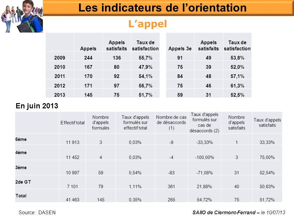 Lappel Les indicateurs de lorientation SAIIO de Clermont-Ferrand – le 10/07/13 Appels Appels satisfaits Taux de satisfactionAppels 3e Appels satisfaits Taux de satisfaction 200924413655,7%914953,8% 20101678047,9%753952,0% 20111709254,1%844857,1% 20121719756,7%754661,3% 20131457551,7%593152,5% Effectif total Nombre d appels formulés Taux d appels formulés sur effectif total Nombre de cas de désaccords (1) Taux d appels formulés sur cas de désaccords (2) Nombre d appels satisfaits Taux d appels satisfaits 6ème 11 91330,03%-9-33,33%133,33% 4ème 11 45240,03%-4-100,00%375,00% 3ème 10 997590,54%-83-71,08%3152,54% 2de GT 7 101791,11%36121,88%4050,63% Total 41 4631450,35%26554,72%7551,72% En juin 2013 Source : DASEN