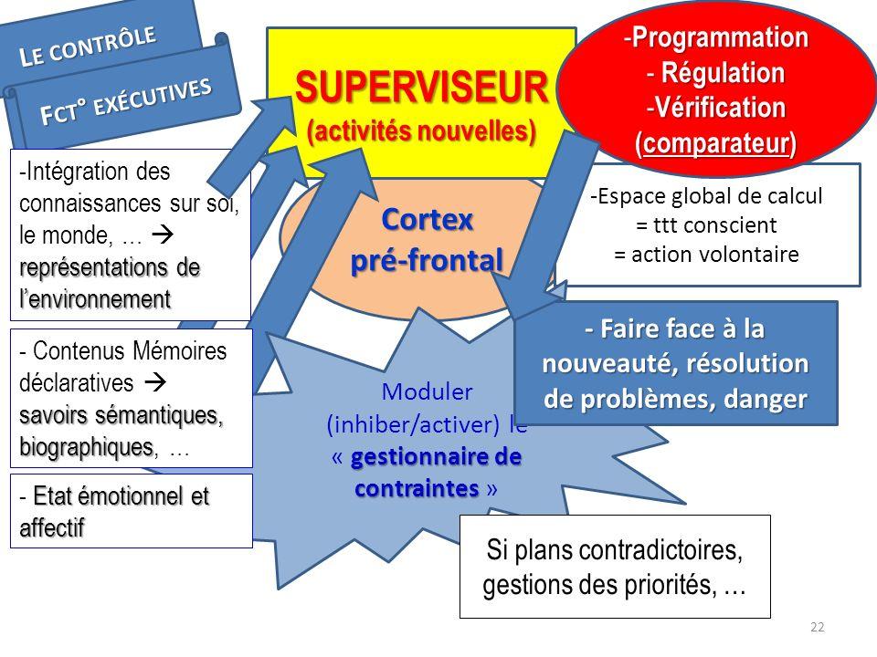 Cortex pré-frontal SUPERVISEUR (activités nouvelles) L E CONTRÔLE F CT ° EXÉCUTIVES représentations de lenvironnement -Intégration des connaissances s