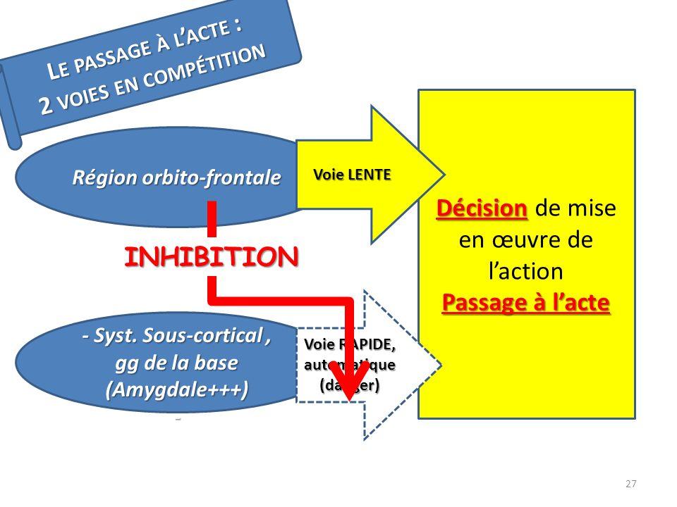 L E PASSAGE À L ACTE : 2 VOIES EN COMPÉTITION Région orbito-frontale - Syst. Sous-cortical, gg de la base (Amygdale+++) - Décision Décision de mise en