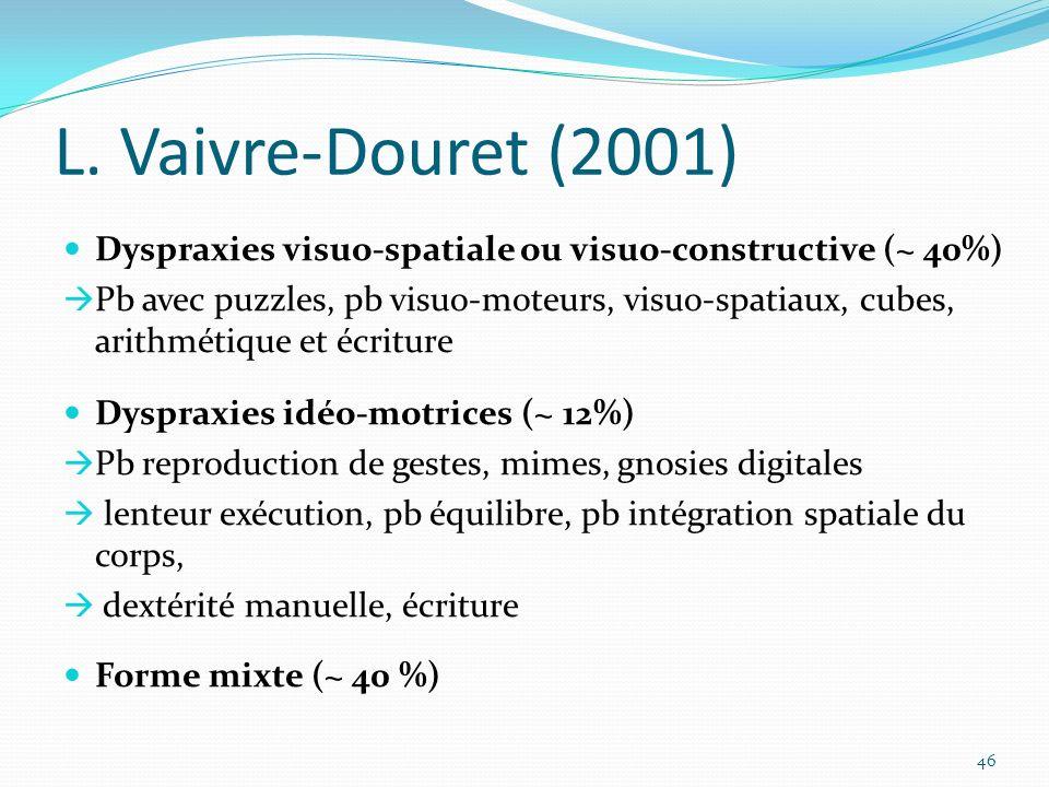 L. Vaivre-Douret (2001) Dyspraxies visuo-spatiale ou visuo-constructive (~ 40%) Pb avec puzzles, pb visuo-moteurs, visuo-spatiaux, cubes, arithmétique