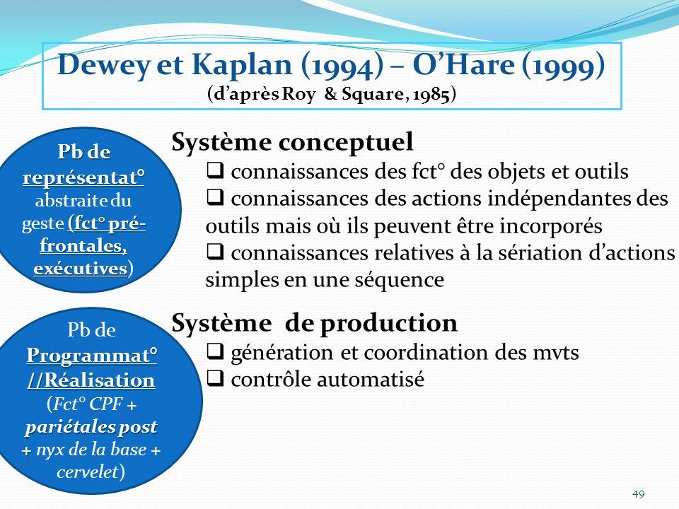 Pb de représentat° (fct° pré- frontales, exécutives Pb de représentat° abstraite du geste (fct° pré- frontales, exécutives) Pb de Programmat° //Réalis