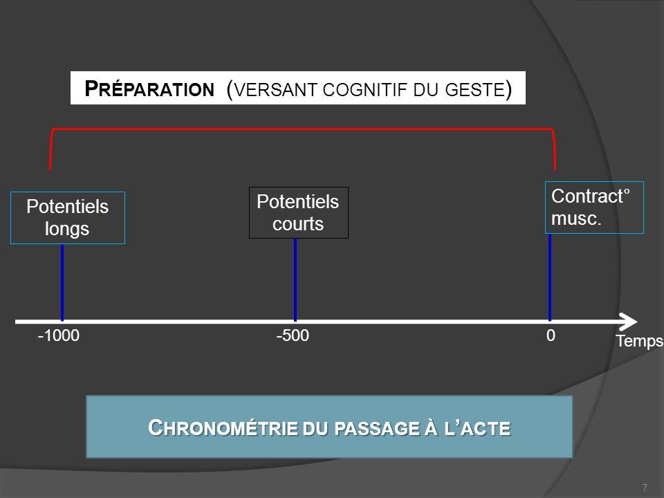DECISION I NTENTION PLANIFICAT° PROGRAMMAT° PROGRAMMAT° EXECUTION Simulée Contrôle RETRO-Actif LENT TARDIF - Cortex prémoteur : PMd, PMv, SMA - Cortex moteur - Cortex visuo-moteur (pariétal post) - Gg de la base, Cervelet Comparateur = PRO-actif Effectuée Projet visuo- moteur de laction ( Copie defférences Feed-back sensoriels Réalisat° gestuelle Thèse « périphéraliste » Thèse « centraliste » L A RÉGULATION Régulations temporelles Cf.
