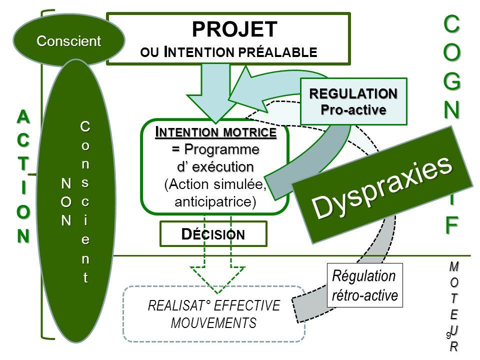 30 Lorsquon parle de TAC et/ou de dyspraxies (tr.