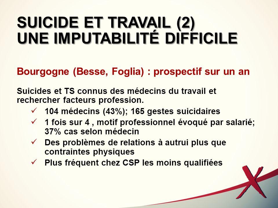 SUICIDE ET TRAVAIL (3) UNE IMPUTABILITÉ DIFFICILE Basse-Normandie (Gournay et al.) : rétrospectif sur 5 ans TS et suicides liés au travail selon évaluation du Médecin du travail104 médecins (43%); 165 gestes suicidaires 190 médecins (94%);55 MT concernés;107 situations.43 décès.