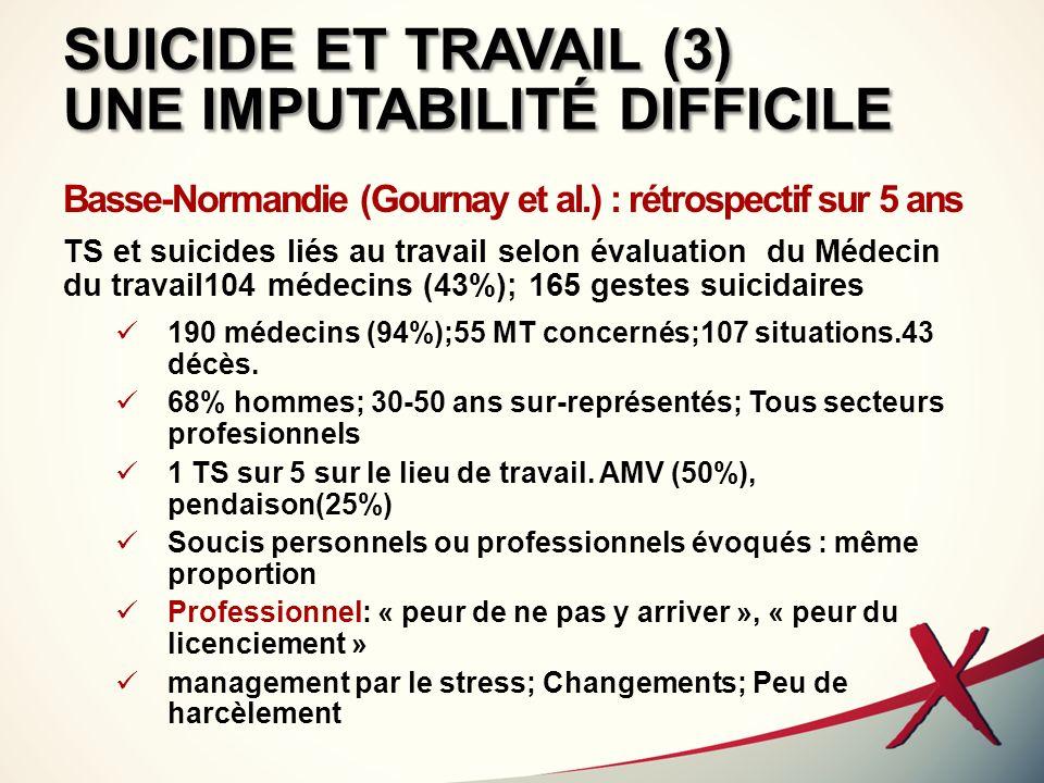 SUICIDE ET TRAVAIL (3) UNE IMPUTABILITÉ DIFFICILE Basse-Normandie (Gournay et al.) : rétrospectif sur 5 ans TS et suicides liés au travail selon évalu