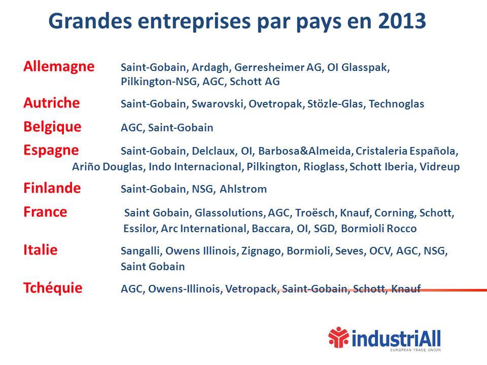 Grandes entreprises par pays en 2013 Allemagne Saint-Gobain, Ardagh, Gerresheimer AG, OI Glasspak, Pilkington-NSG, AGC, Schott AG Autriche Saint-Gobai