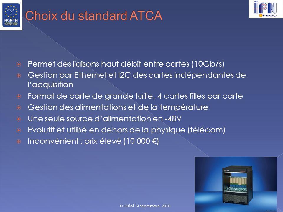 Permet des liaisons haut débit entre cartes (10Gb/s) Gestion par Ethernet et I2C des cartes indépendantes de lacquisition Format de carte de grande ta