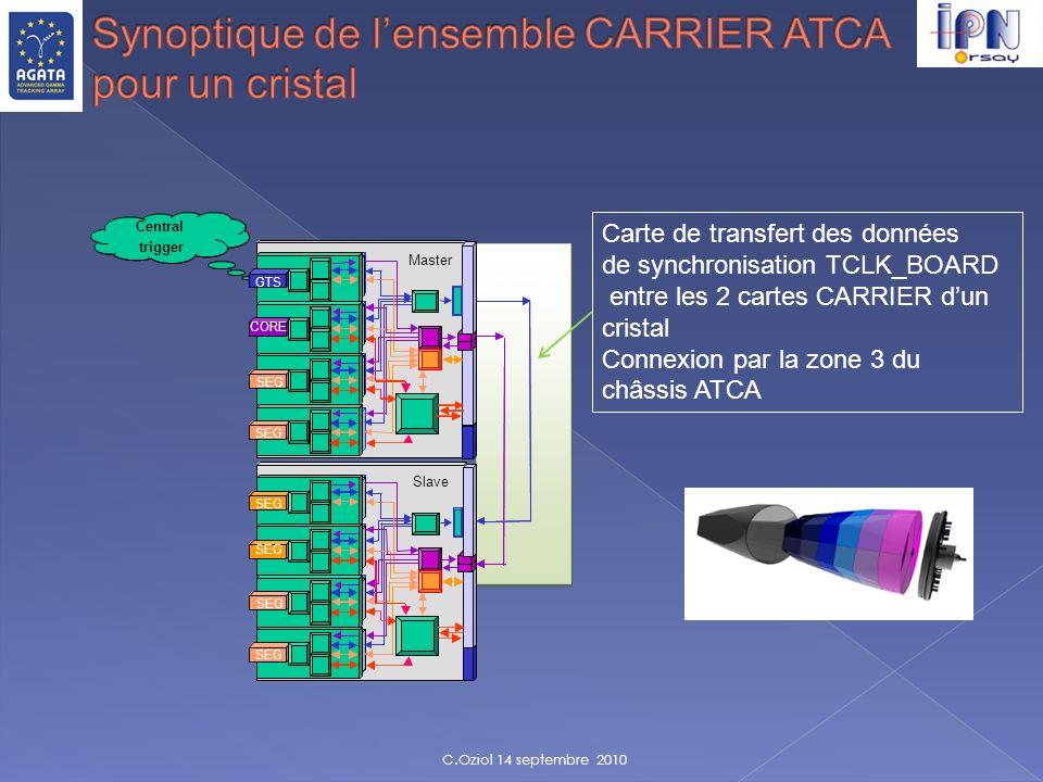 Carte de transfert des données de synchronisation TCLK_BOARD entre les 2 cartes CARRIER dun cristal Connexion par la zone 3 du châssis ATCA