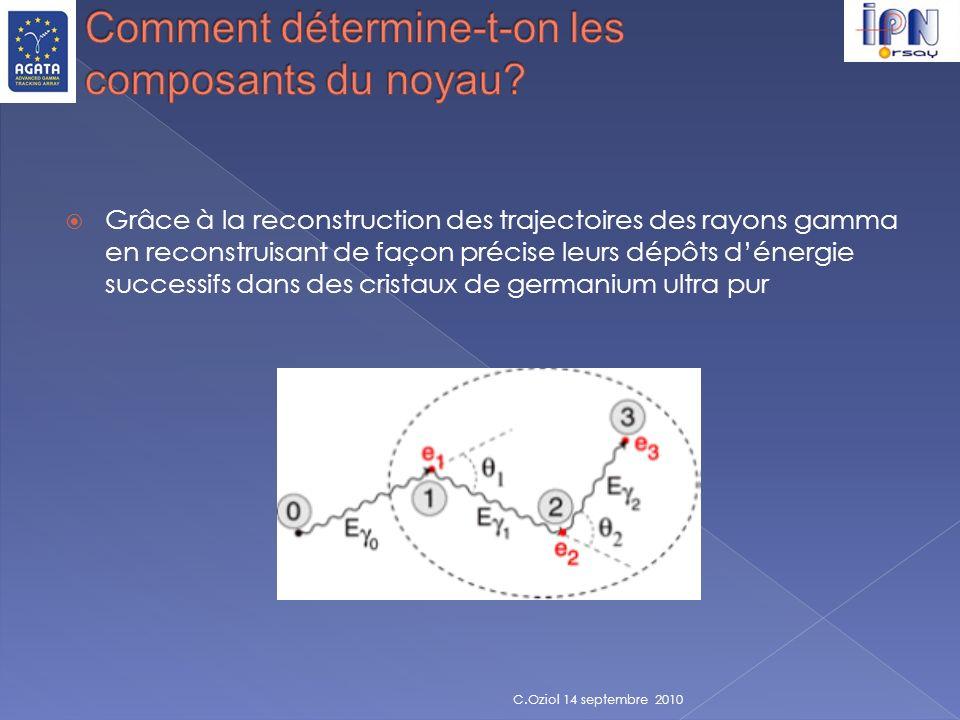 Grâce à la reconstruction des trajectoires des rayons gamma en reconstruisant de façon précise leurs dépôts dénergie successifs dans des cristaux de g