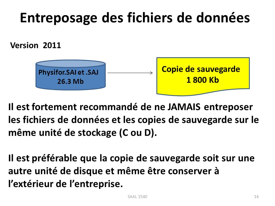 Entreposage des fichiers de données Physifor.SAI et.SAJ 26.3 Mb Copie de sauvegarde 1 800 Kb Il est fortement recommandé de ne JAMAIS entreposer les f