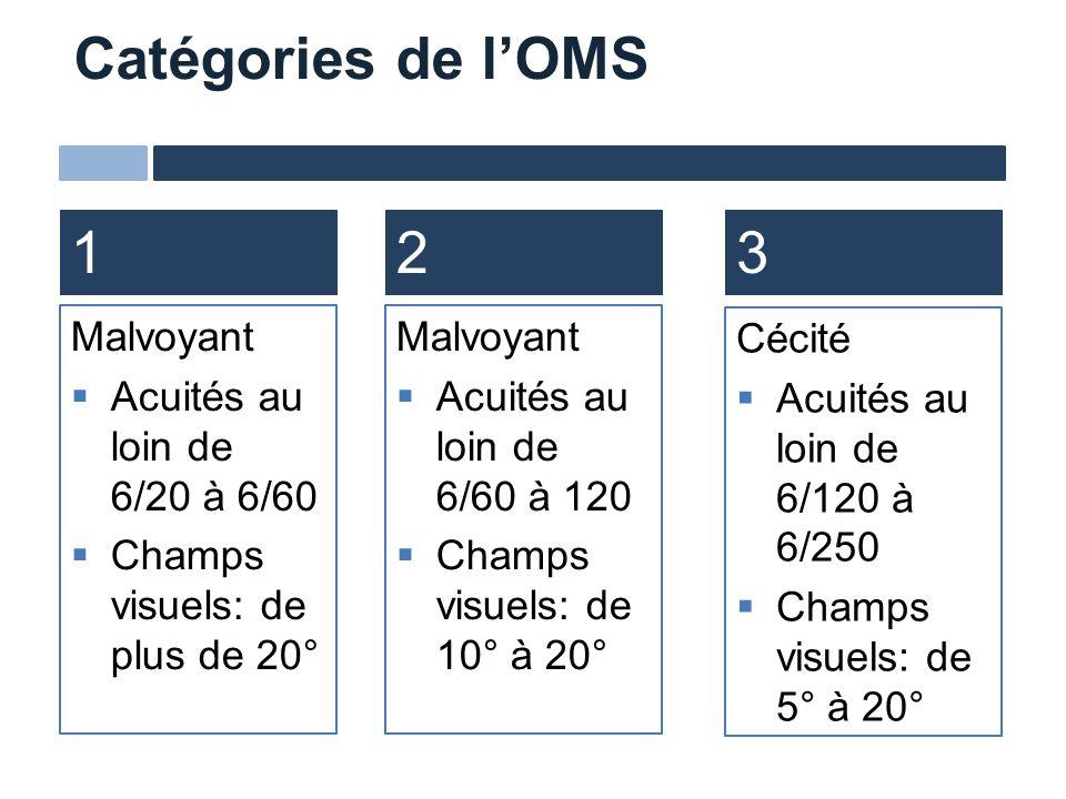 Catégories de lOMS 123 Malvoyant Acuités au loin de 6/20 à 6/60 Champs visuels: de plus de 20° Malvoyant Acuités au loin de 6/60 à 120 Champs visuels: