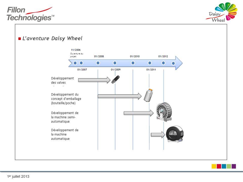 1 er juillet 2013 Ouverture du projet Développement des valves Développement du concept demballage (bouteille/poche) Développement de la machine semi- automatique Développement de la machine automatique Laventure Daisy Wheel