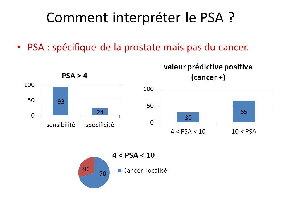 Adénome et intérêt du PSA libre .Si PSA > 4 et rapport libre/total < 15% : risque de cancer élevé.