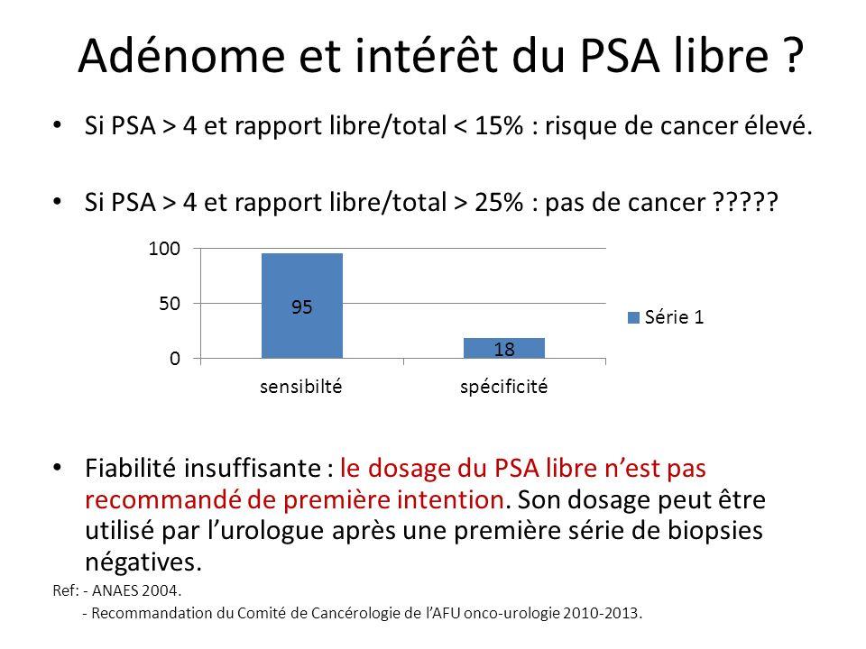 Adénome et intérêt du PSA libre ? Si PSA > 4 et rapport libre/total < 15% : risque de cancer élevé. Si PSA > 4 et rapport libre/total > 25% : pas de c