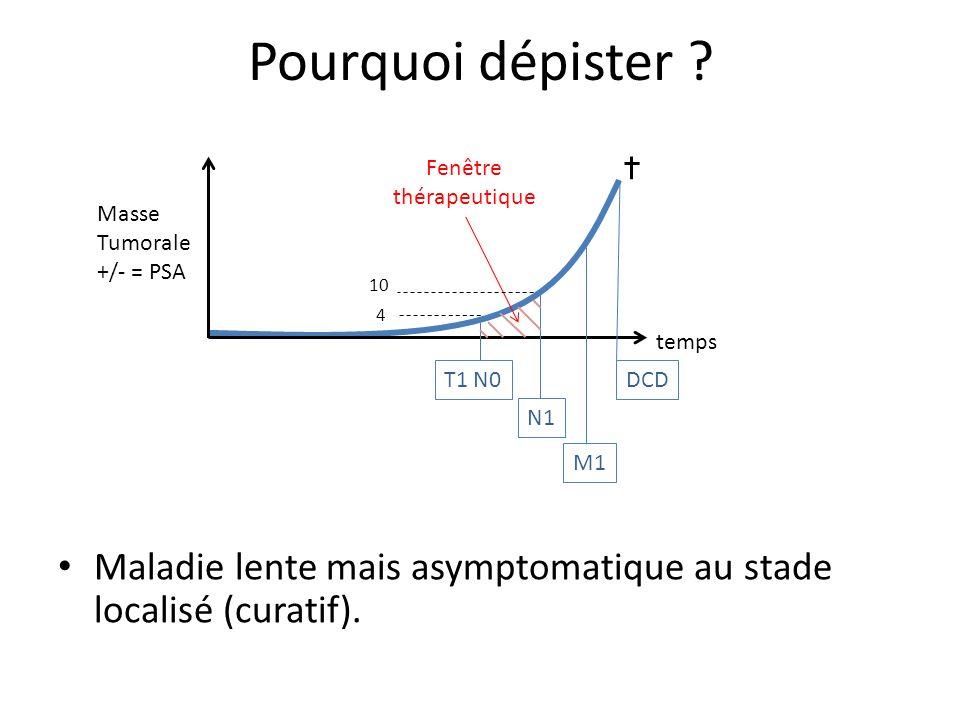 Pourquoi dépister ? Maladie lente mais asymptomatique au stade localisé (curatif). temps Masse Tumorale +/- = PSA Fenêtre thérapeutique N1 T1 N0 M1 DC