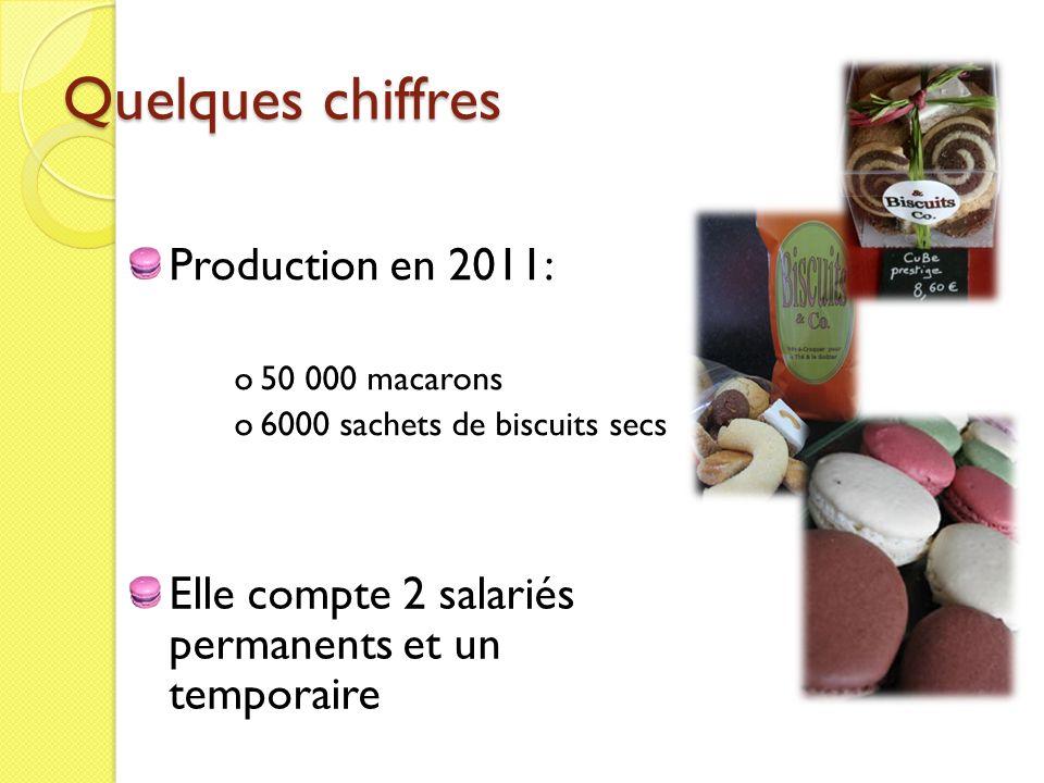 Quelques chiffres Elle compte 2 salariés permanents et un temporaire Production en 2011: o50 000 macarons o6000 sachets de biscuits secs