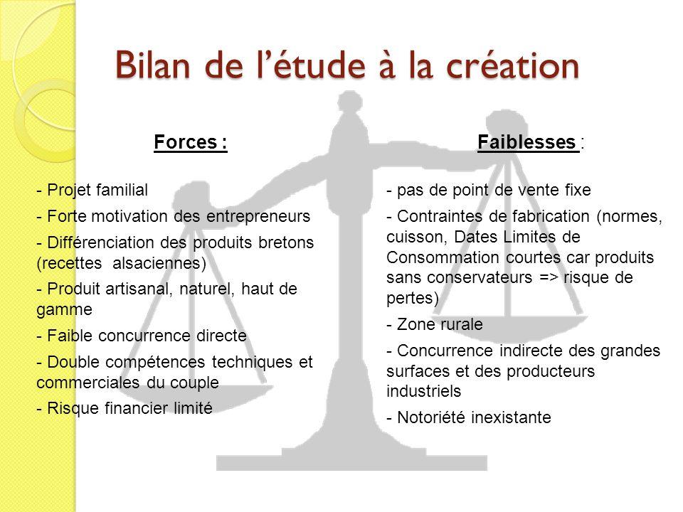 Bilan de létude à la création Forces : - Projet familial - Forte motivation des entrepreneurs - Différenciation des produits bretons (recettes alsacie