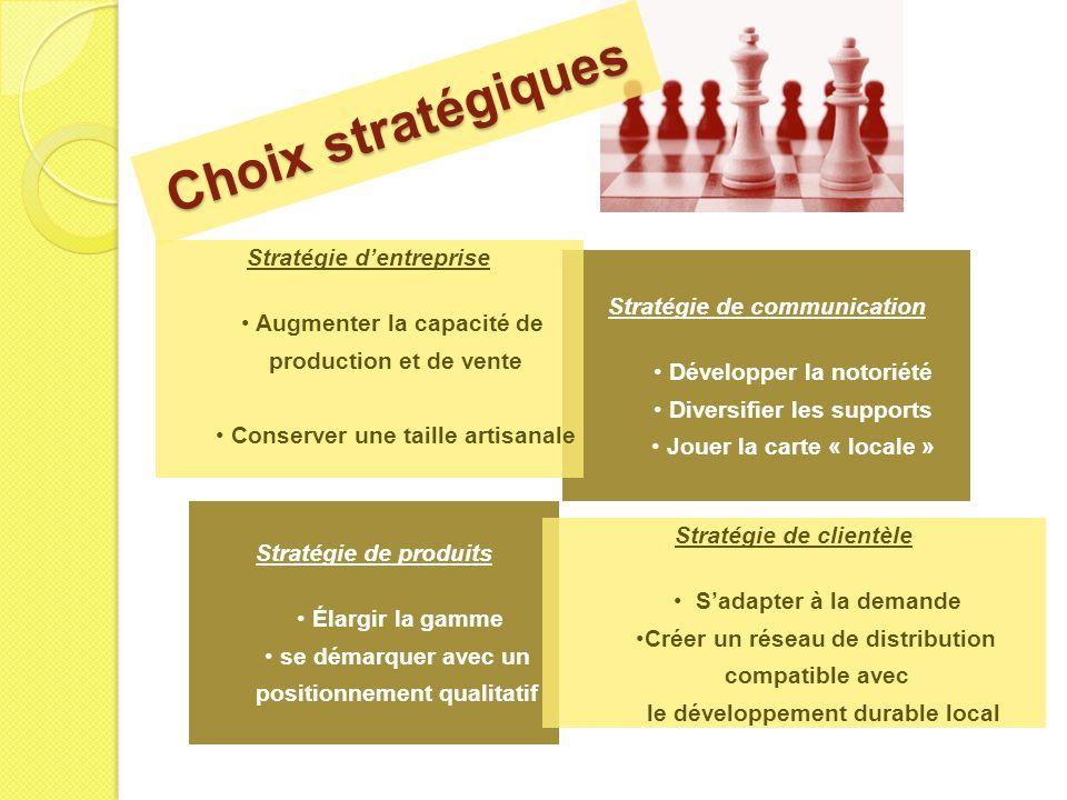 Stratégie de communication Développer la notoriété Diversifier les supports Jouer la carte « locale » Choix stratégiques Stratégie dentreprise Augment