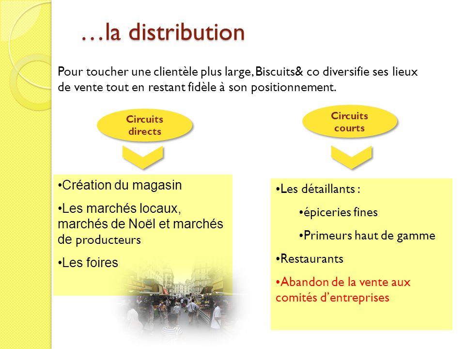 …la distribution Pour toucher une clientèle plus large, Biscuits& co diversifie ses lieux de vente tout en restant fidèle à son positionnement. Créati