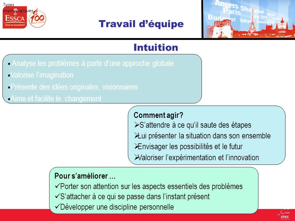 Travail déquipe Intuition 59 Analyse les problèmes à partir dune approche globale Valorise limagination Présente des idées originales, visionnaires Ai