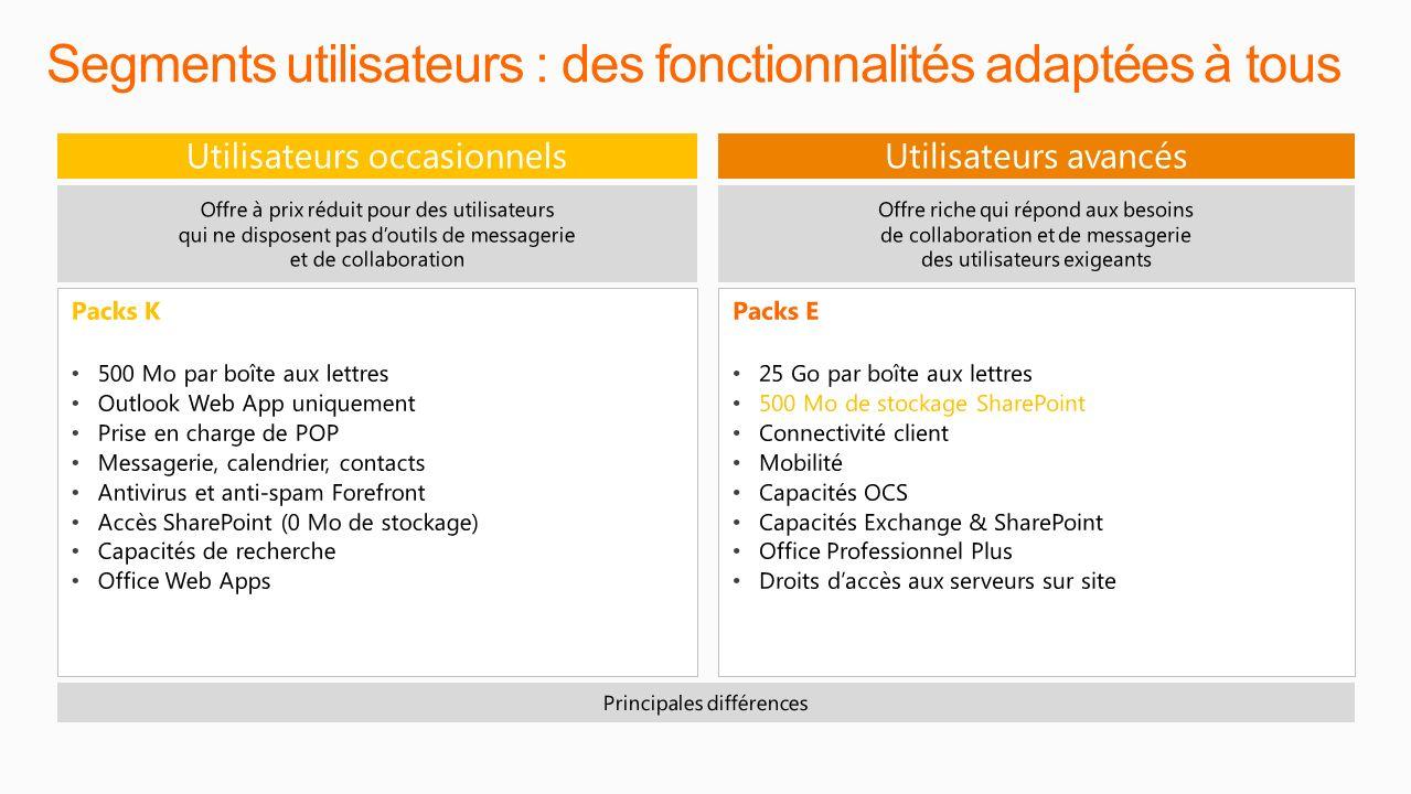 Segments utilisateurs : des fonctionnalités adaptées à tous Key Differentiators Client Connectivity Mobility Additional Storage Exchange to 25GB Share